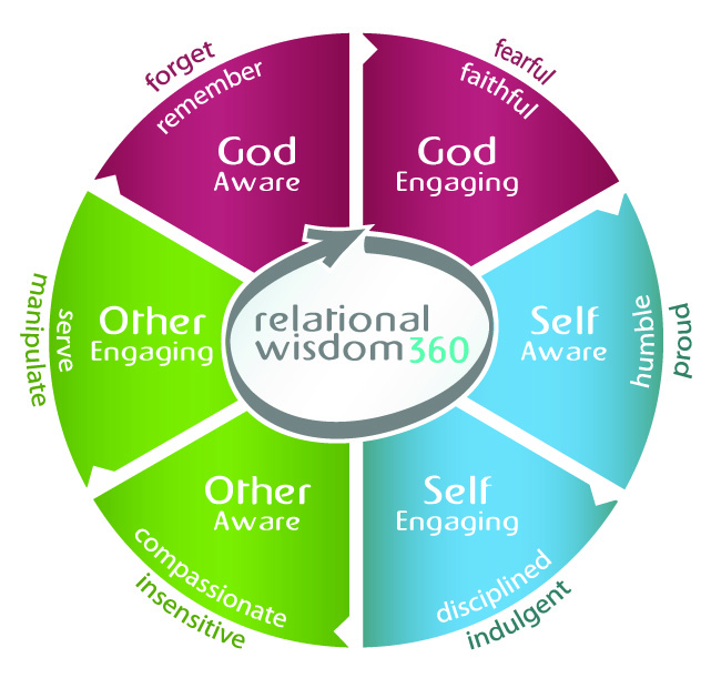 Learn more about Relational Wisdom 360